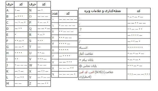 جدول کد مورس الکسازشاپ